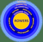 SMRC Organisation Chart